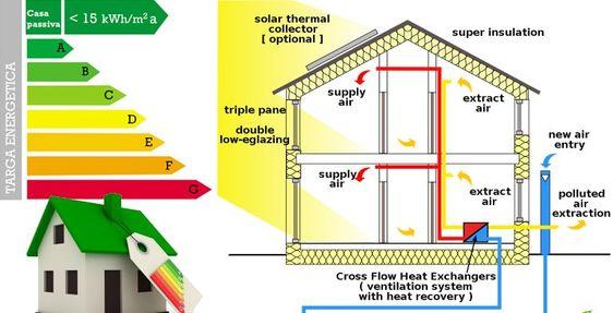 Come creare una casa eco-friendly